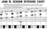 Keyboard Chart